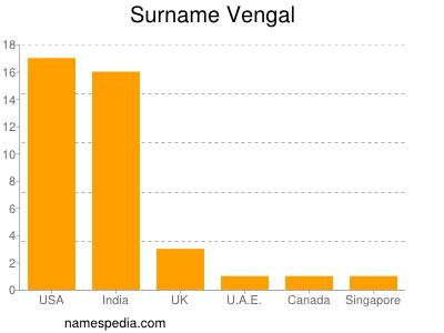 Surname Vengal