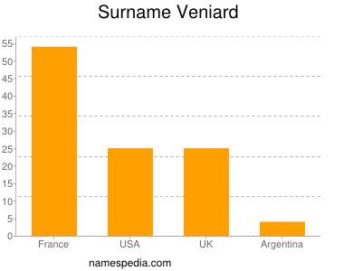 Surname Veniard