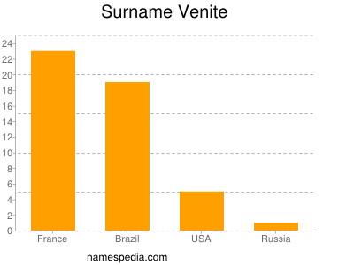 Surname Venite