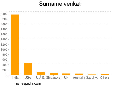 Surname Venkat