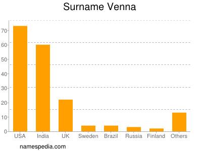 Surname Venna
