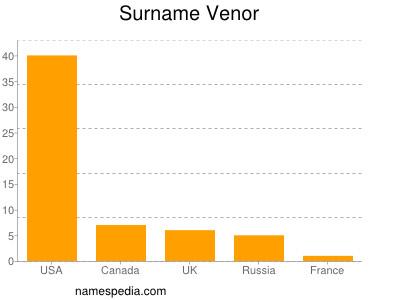 Surname Venor