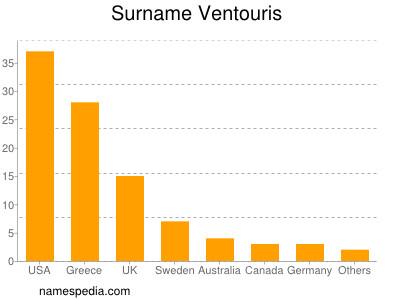 Surname Ventouris
