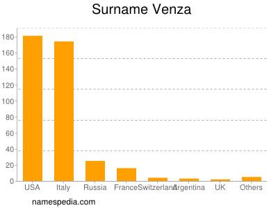 Surname Venza