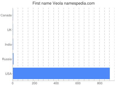 Given name Veola
