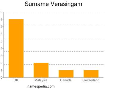 Surname Verasingam