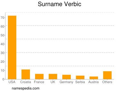 Surname Verbic