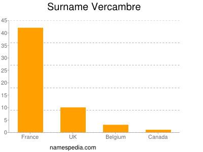 Surname Vercambre