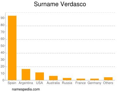 Surname Verdasco