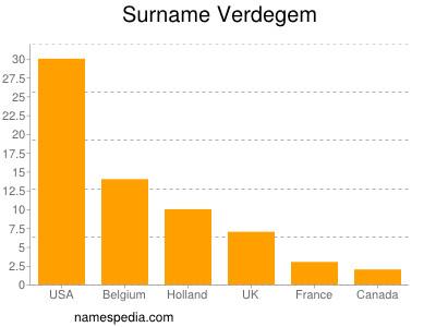 nom Verdegem