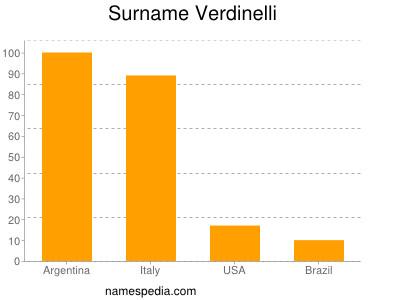 Surname Verdinelli