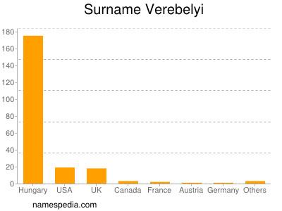 Surname Verebelyi