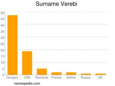 Surname Verebi