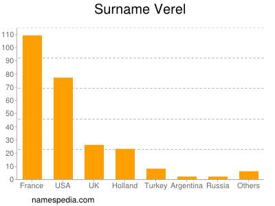 Surname Verel