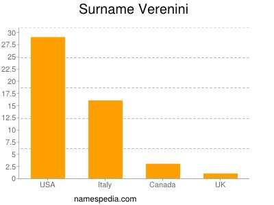 Surname Verenini
