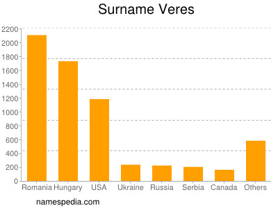 Surname Veres