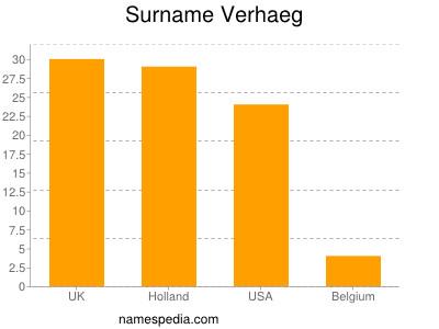 Surname Verhaeg