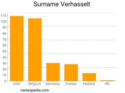 Surname Verhasselt