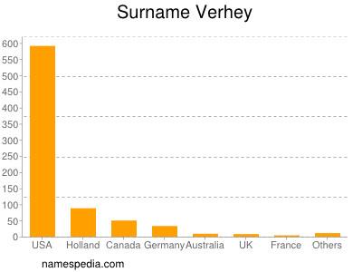 Surname Verhey