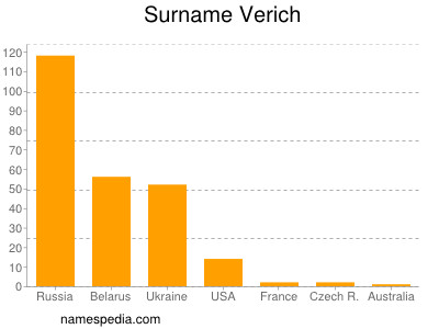 Familiennamen Verich