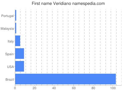 Vornamen Veridiano