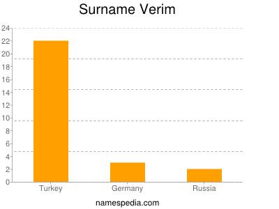 Surname Verim