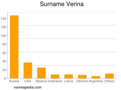 Surname Verina
