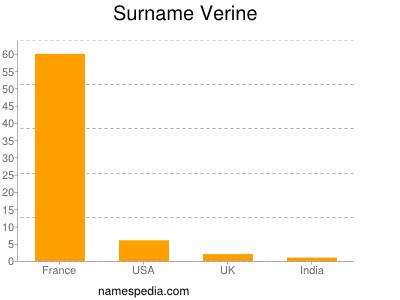Surname Verine