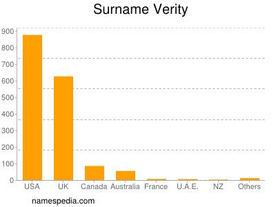 Surname Verity