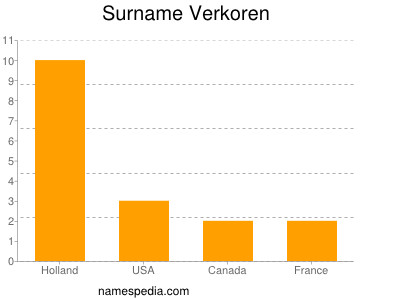 Surname Verkoren