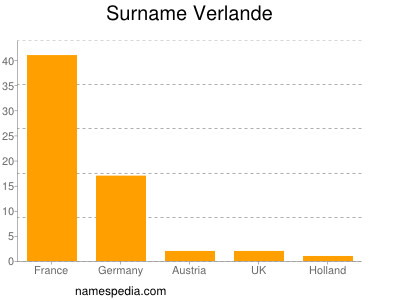 Surname Verlande