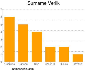 Surname Verlik