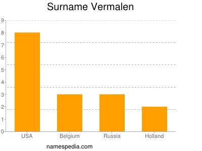Surname Vermalen