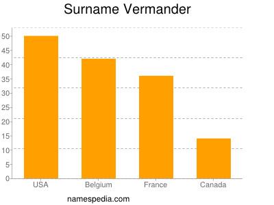 Surname Vermander