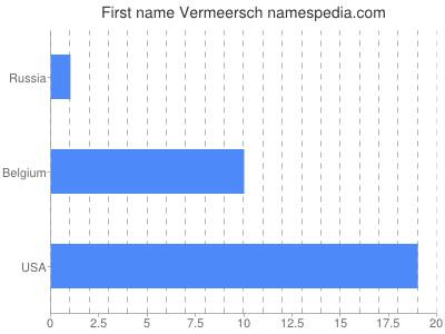 Given name Vermeersch