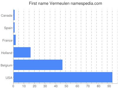 Given name Vermeulen