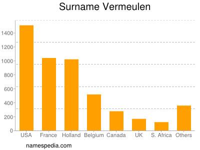 Surname Vermeulen