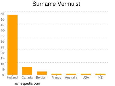 Surname Vermulst