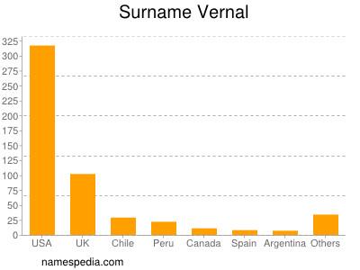 Familiennamen Vernal