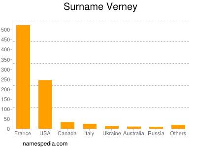 Surname Verney