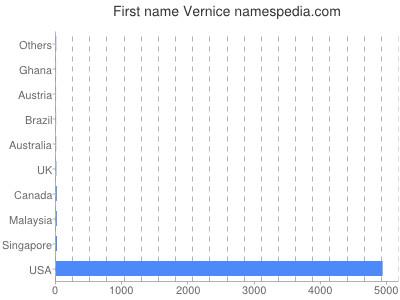 Given name Vernice