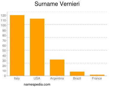 Surname Vernieri