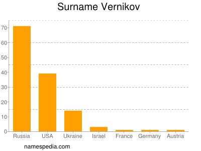 Surname Vernikov