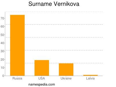 Surname Vernikova