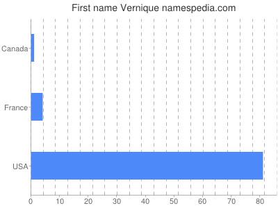 Given name Vernique