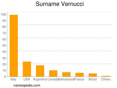 Surname Vernucci