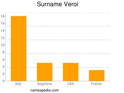 Surname Veroi