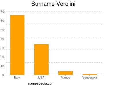 Surname Verolini