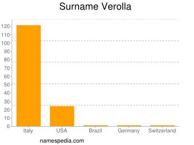 Surname Verolla