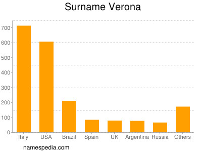 Surname Verona